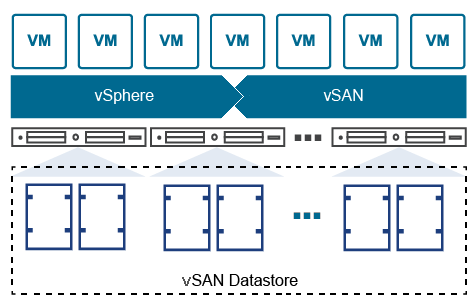 vSAN – Data Protection