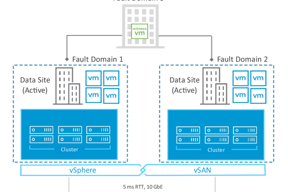 vSAN – Fault Domains and Streched Clusters