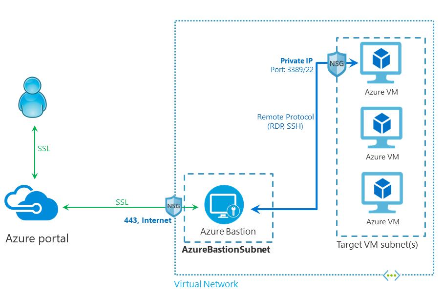 Connectivé et services réseaux sur Azure