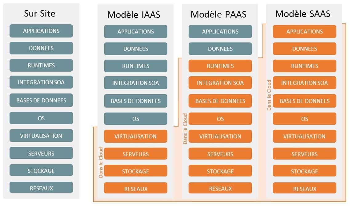 La différence entre le IaaS, PaaS et SaaS. Comment faire le bon choix ?
