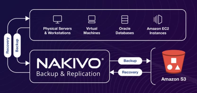 Anti-Ransomwares avec NAKIVO Backup & Replication sur AWS – WORM Object Lock