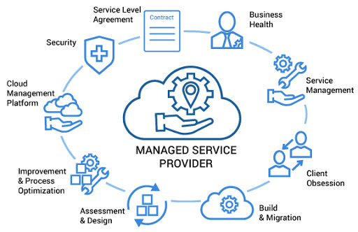 Comment améliorer vos SLA en tant que MSPs ?